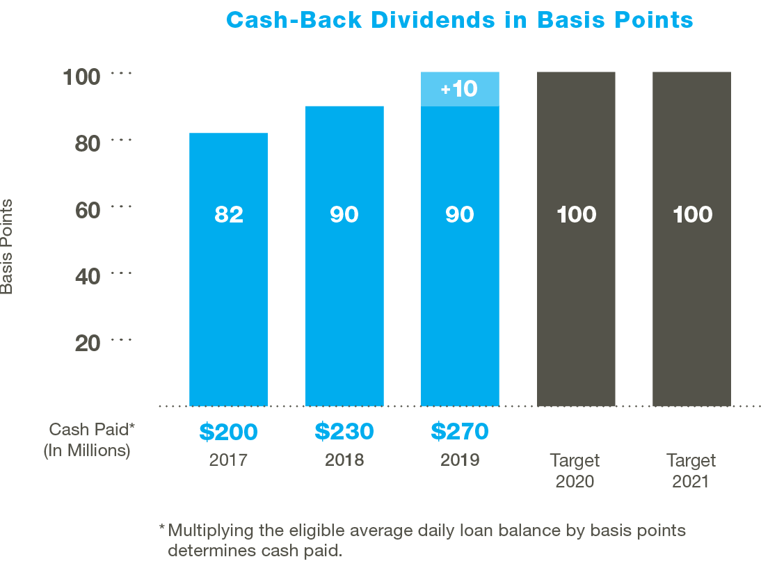 Cash Back Dividends Graph